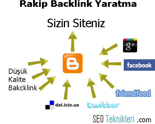 Rakip Backlink Yaratma